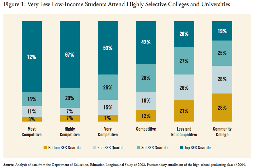 Very few low-income students attend highly selective colleges and universities
