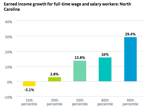 Source: National Equity Atlas, PolicyLink