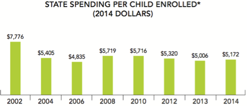 State spending per child enrolled