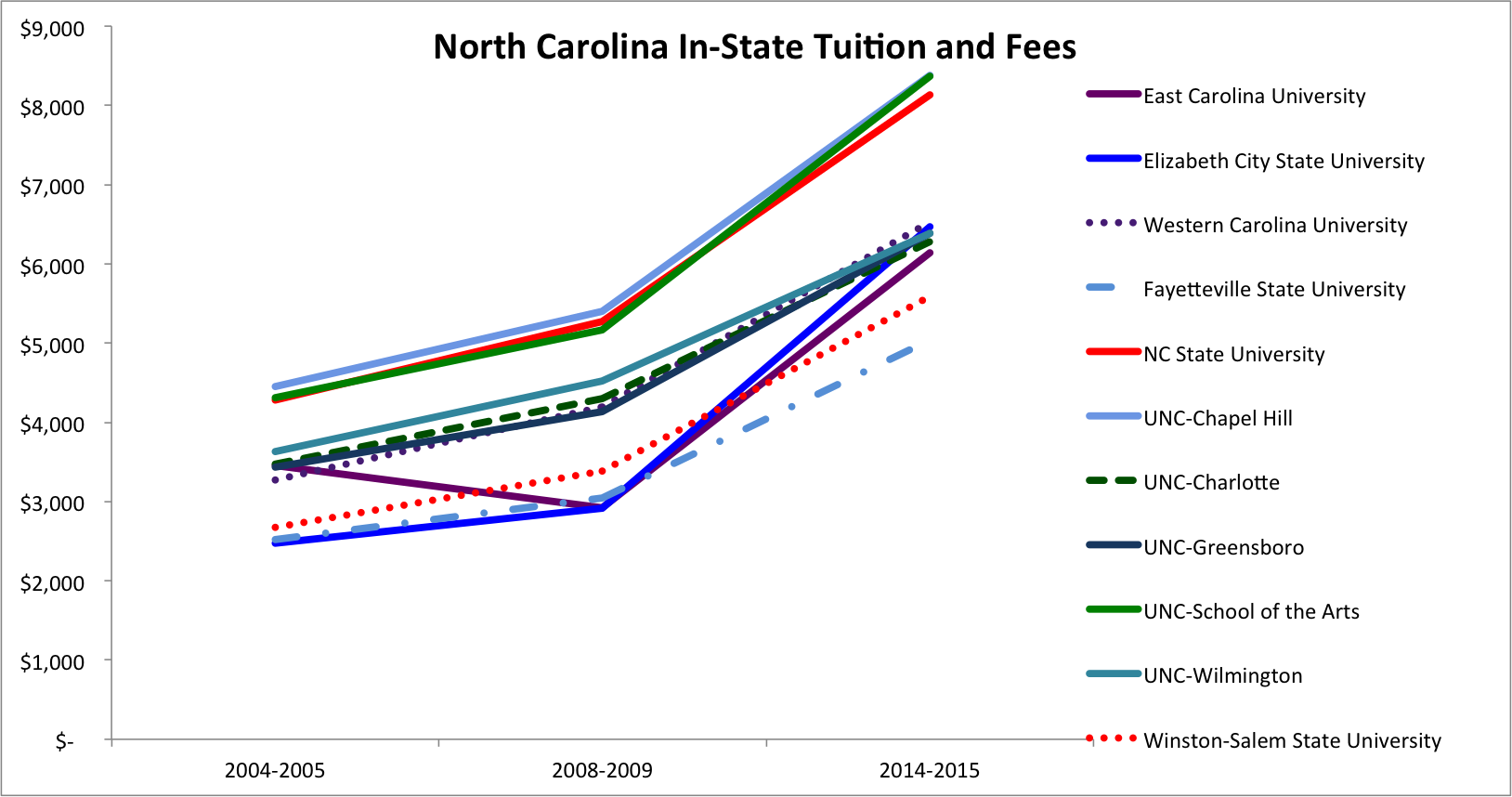 NC in-state tuition and fees