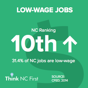 NC Ranks 10th for Low-Wage Jobs