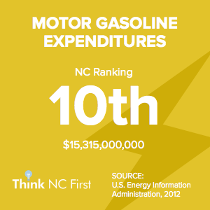 NC Ranks 10th for Motor Gasoline Expenditures