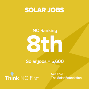 NC Ranks 8th in Solar Jobs