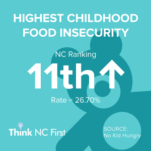 NC Ranks 11th for Highest Childhood Food Insecurity
