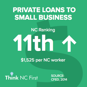 NC Ranks 11th for Private Loans to Small Business