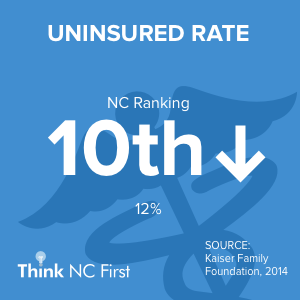 NC ranks 11th in Uninsured Rate