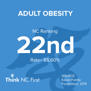 NC Ranks 13th for Adult Obesity