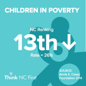 NC Ranks 13th for Children in Poverty