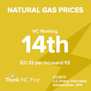 NC Ranks 14th for Natural Gas Prices