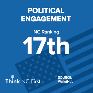 NC Ranks 17th for Political Engagement