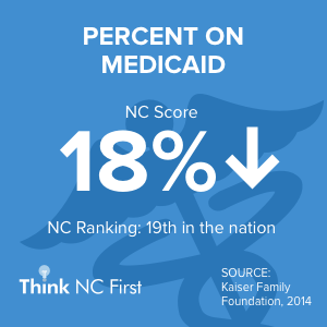 NC Ranks 19th in Rate of Medicaid Use