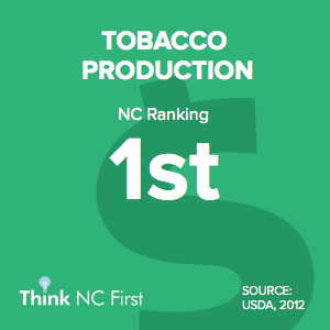 NC Ranks 1st for Tobacco Production