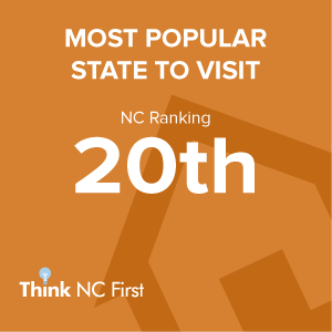 NC Ranks 20th for Tourist Visits