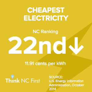 NC Ranks 22nd for Cheapest Electricity