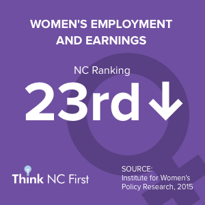 NC Ranks 22nd for Women's Employment and Earnings