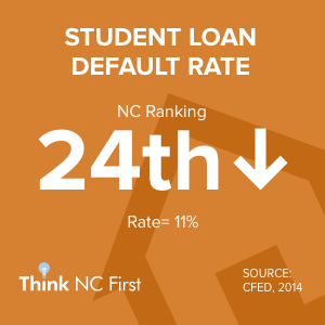 NC Ranks 23rd for Student Loan Default Rate