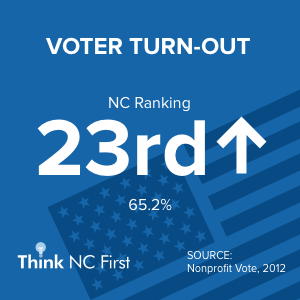 NC Ranks 23rd for Voter Turn-Out