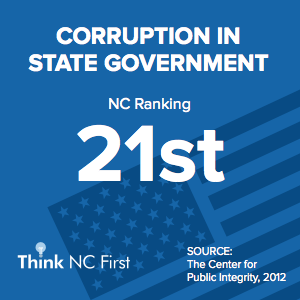 NC Ranks 21st for Corruption in State Government