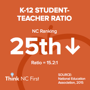 NC Ranks 25th in K-12 Student Teacher Ratio