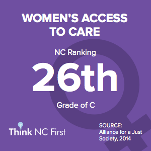 NC Ranks 26th for Women's Access to Care