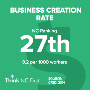 NC Ranks 27th for Business Creation Rate