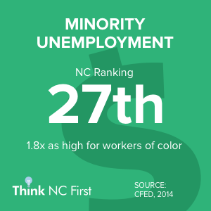 NC Ranks 27th for Unemployment by Race