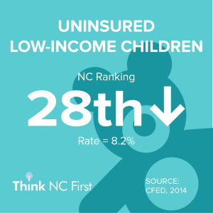 NC Ranks 28th for Uninsured Low-Income Children