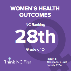 NC Ranks 28th for Women's Health Outcomes