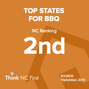 NC Ranks 2nd for Top States for BBQ