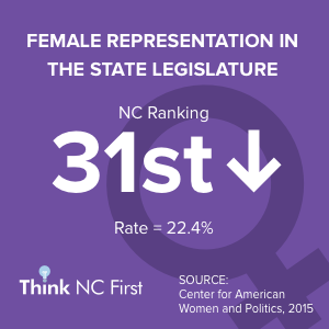 NC Ranks 30th for Female Representation in the State Legislature