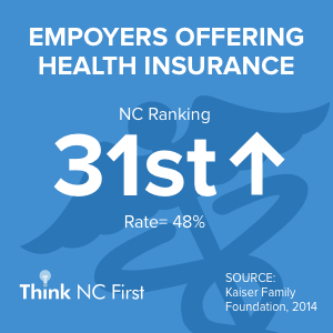 NC Ranks 32nd for Employers Offering Health Insurance