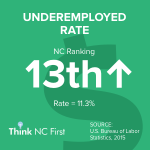 NC Ranks 32nd in Underemployed Rate