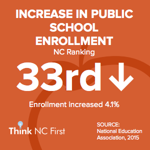 NC Ranks 33rd in Increased in Public School Enrollment