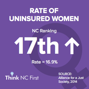 NC Ranks 17th for Rate of Uninsured Women