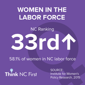 NC Ranks 34th for Women in the Labor Force