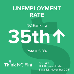 NC Ranks 35th in Unemployment Rate