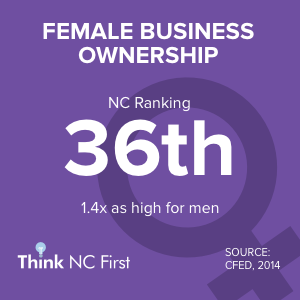 NC Ranks 36th for Business Ownership by Gender