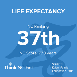 NC Ranks 36th in Life Expectancy