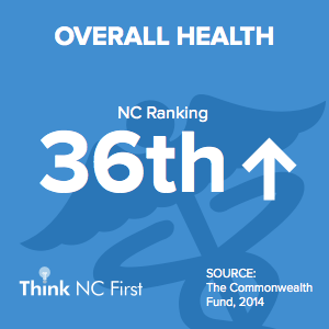NC Ranks 36th in Overall Health