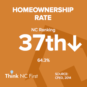 NC Ranks 37th for Homeownership Rate
