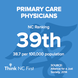 NC Ranks 39th for Primary Care Physicians