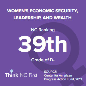 NC Ranks 39th for Women's Economic Security, Leadership, and Wealth