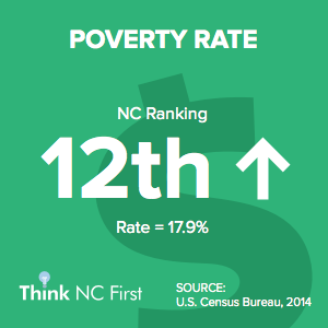 NC ranks 12th in Poverty Rate