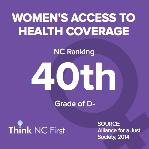 NC Ranks 40th for Women's Access to Health Coverage
