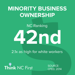 NC Ranks 42nd for Business Ownership by Race