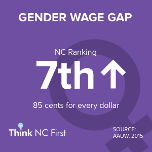 NC Ranks 42nd for Gender Wage Gap
