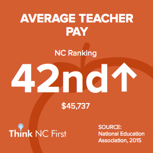 NC Ranks 42nd in Average Teacher Pay
