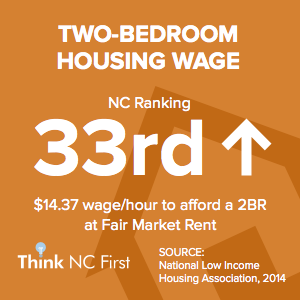NC Ranks 33rd for Two-Bedroom Housing Wage