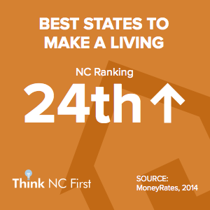 NC Ranks 24th for Best States to Make a Living