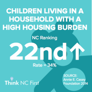 NC Ranks 22nd for Children Living in a Household with High Housing Burden